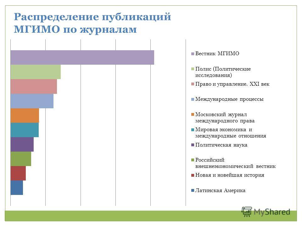 Распределение публикаций МГИМО по журналам