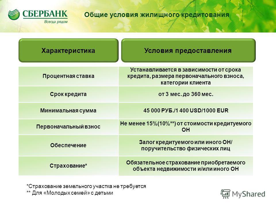 Содержание Общие условия жилищного кредитования Процентная ставка Устанавливается в зависимости от срока кредита, размера первоначального взноса, категории клиента Срок кредитаот 3 мес. до 360 мес. Минимальная сумма45 000 РУБ./1 400 USD/1000 EUR Перв