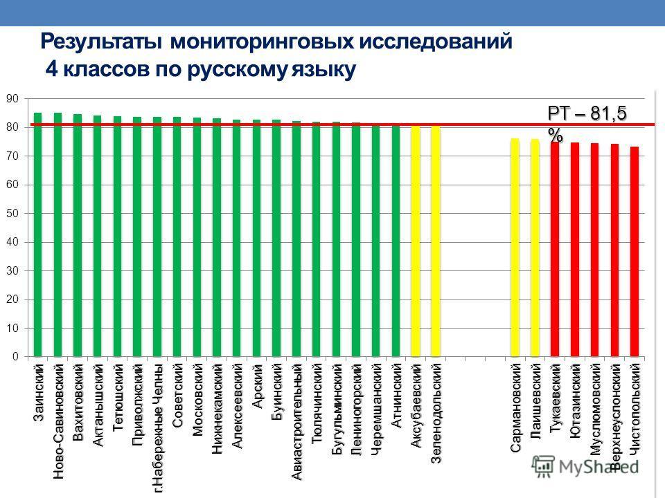 Результаты мониторинговых исследований 4 классов по русскому языку РТ – 81,5 %