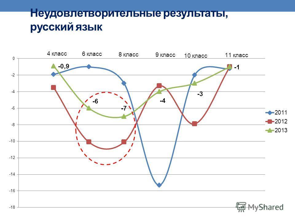 Неудовлетворительные результаты, русский язык