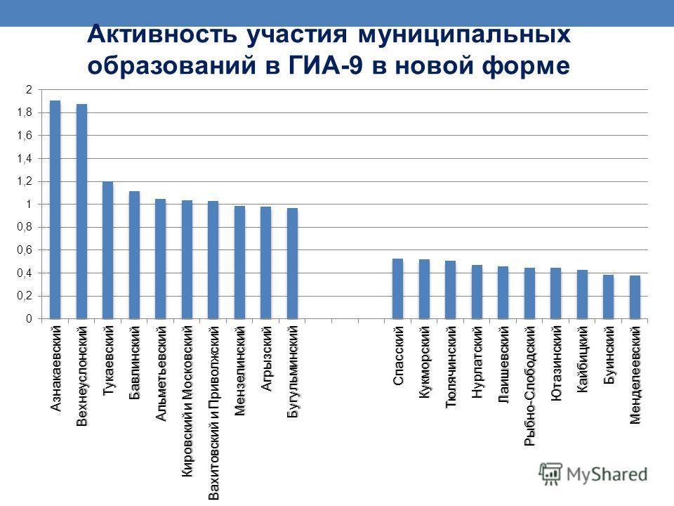 Активность участия муниципальных образований в ГИА-9 в новой форме