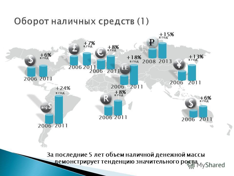 $ £ R arg $ 2006 2011 +24% 2006 2011 +6% в год 2006 2011 +7% в год 2006 2011 +8%+8% в год 2006 2011 +8% в год 2006 2011 +18% в год LE 2006 2011 +13% в год 2006 2011 +6% в год $ За последние 5 лет объем наличной денежной массы демонстрирует тенденцию