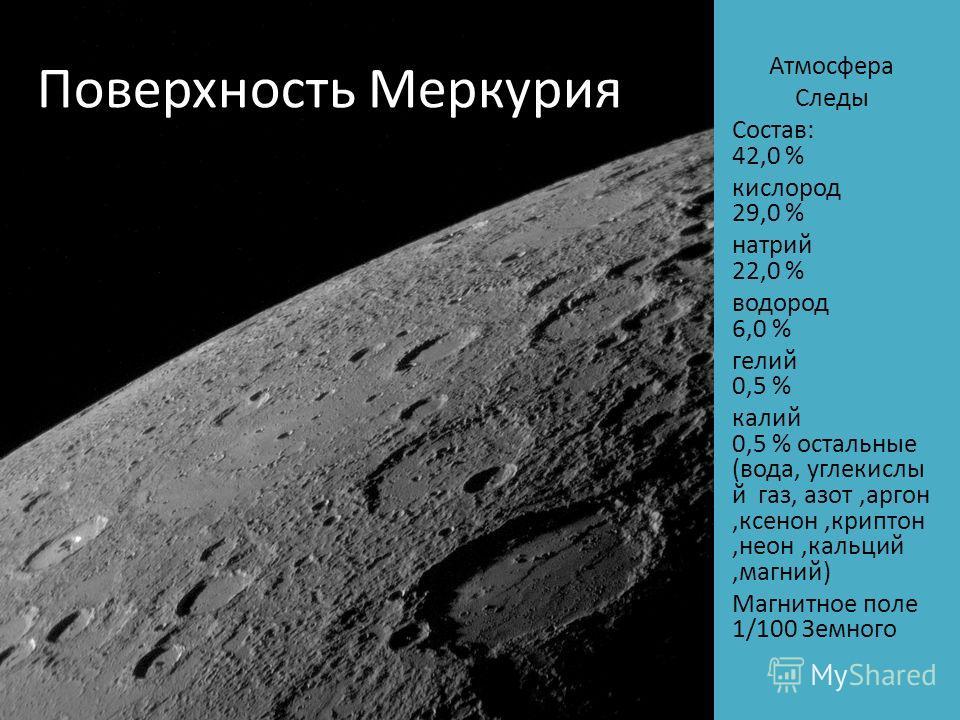 Поверхность Меркурия Атмосфера Следы Состав: 42,0 % кислород 29,0 % натрий 22,0 % водород 6,0 % гелий 0,5 % калий 0,5 % остальные (вода, углекислы й газ, азот,аргон,ксенон,криптон,неон,кальций,магний) Магнитное поле 1/100 Земного