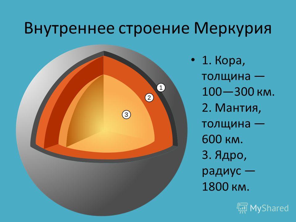 Внутреннее строение Меркурия 1. Кора, толщина 100300 км. 2. Мантия, толщина 600 км. 3. Ядро, радиус 1800 км.