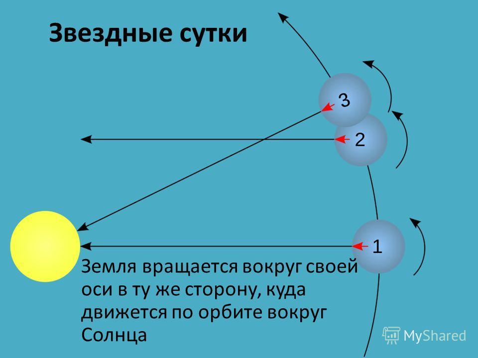 Звездные сутки Земля вращается вокруг своей оси в ту же сторону, куда движется по орбите вокруг Солнца