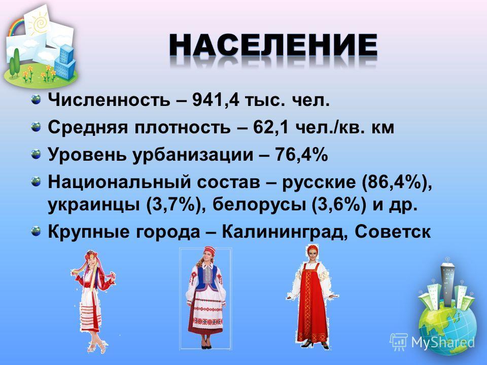 Численность – 941,4 тыс. чел. Средняя плотность – 62,1 чел./кв. км Уровень урбанизации – 76,4% Национальный состав – русские (86,4%), украинцы (3,7%), белорусы (3,6%) и др. Крупные города – Калининград, Советск