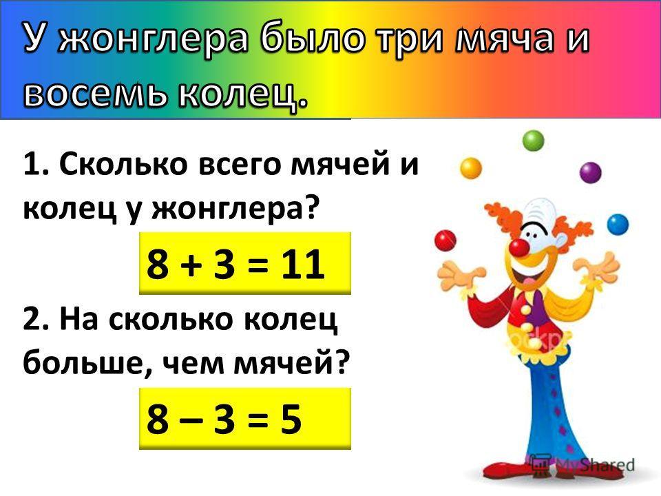 1. Сколько всего мячей и колец у жонглера? 2. На сколько колец больше, чем мячей? 8 + 3 = 11 8 – 3 = 5