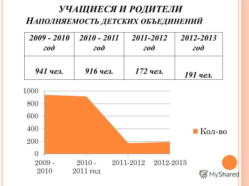 УЧАЩИЕСЯ И РОДИТЕЛИ Н АПОЛНЯЕМОСТЬ ДЕТСКИХ ОБЪЕДИНЕНИЙ 2009 - 2010 год 2010 - 2011 год 2011-2012 год 2012-2013 год 941 чел.916 чел.172 чел. 191 чел.