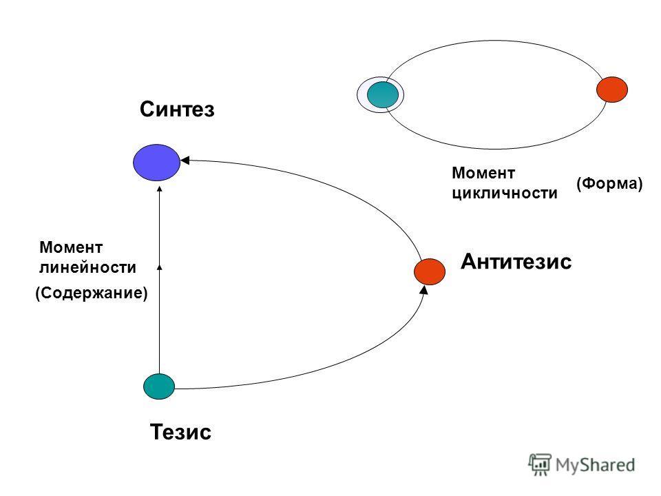 Тезис Антитезис Синтез Момент линейности Момент цикличности (Содержание) (Форма)
