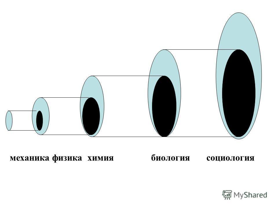 механика физика химия биология социология