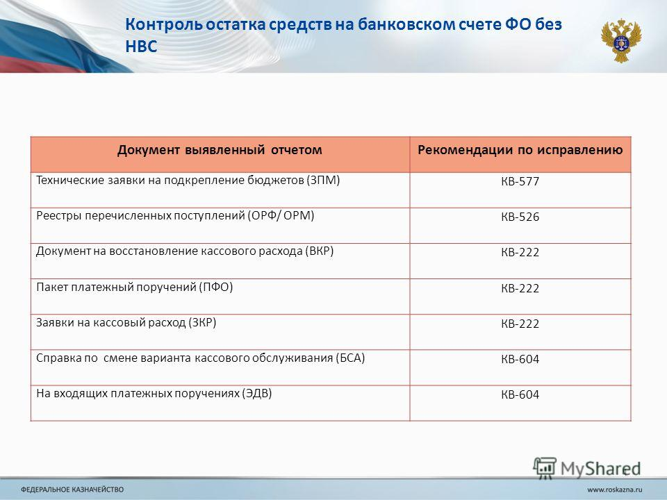 4 Контроль остатка средств на банковском счете ФО без НВС Документ выявленный отчетомРекомендации по исправлению Технические заявки на подкрепление бюджетов (ЗПМ) КВ-577 Реестры перечисленных поступлений (ОРФ/ ОРМ) КВ-526 Документ на восстановление к
