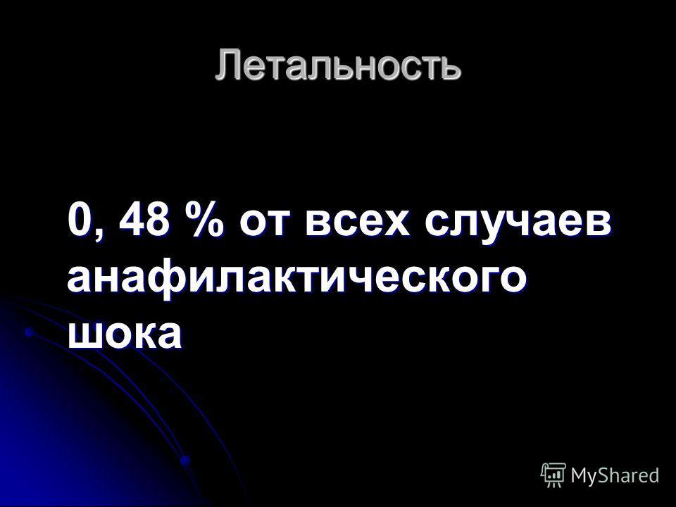 Летальность 0, 48 % от всех случаев анафилактического шока 0, 48 % от всех случаев анафилактического шока