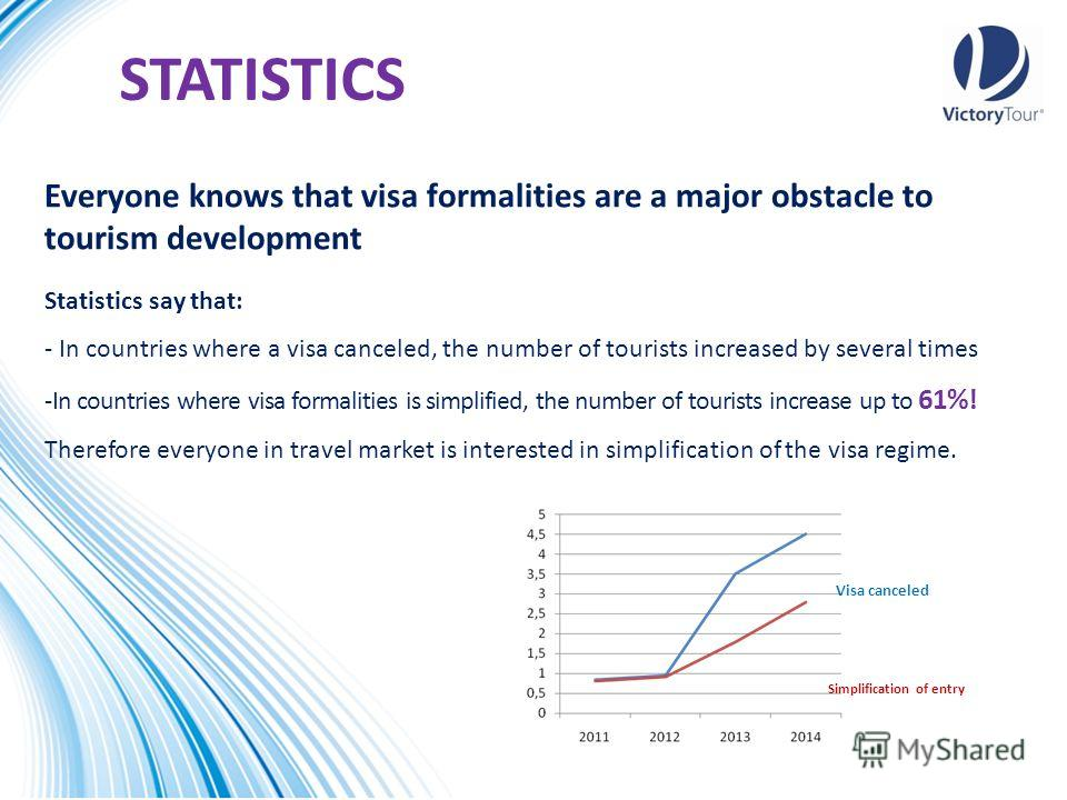 STATISTICS Everyone knows that visa formalities are a major obstacle to tourism development Statistics say that: - In countries where a visa canceled, the number of tourists increased by several times -In countries where visa formalities is simplifie