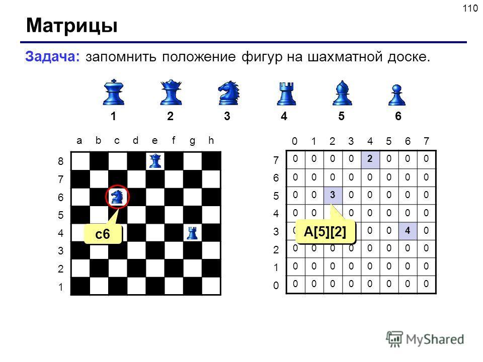 110 Матрицы Задача: запомнить положение фигур на шахматной доске. 123456 abcdefgh 8 7 6 5 4 3 2 1 00002000 00000000 00300000 00000000 00000040 00000000 00000000 00000000 7 6 5 4 3 2 1 0 01234567 c6 A[5][2]
