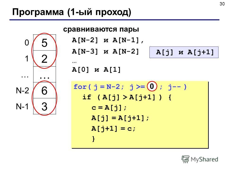30 Программа (1-ый проход) 5 2 … 6 3 0 1 … N-2 N-1 сравниваются пары A[N-2] и A[N-1], A[N-3] и A[N-2] … A[0] и A[1] A[j] и A[j+1] for( j = N-2; j >= 0 ; j-- ) if ( A[j] > A[j+1] ) { c = A[j]; A[j] = A[j+1]; A[j+1] = c; } for( j = N-2; j >= 0 ; j-- )