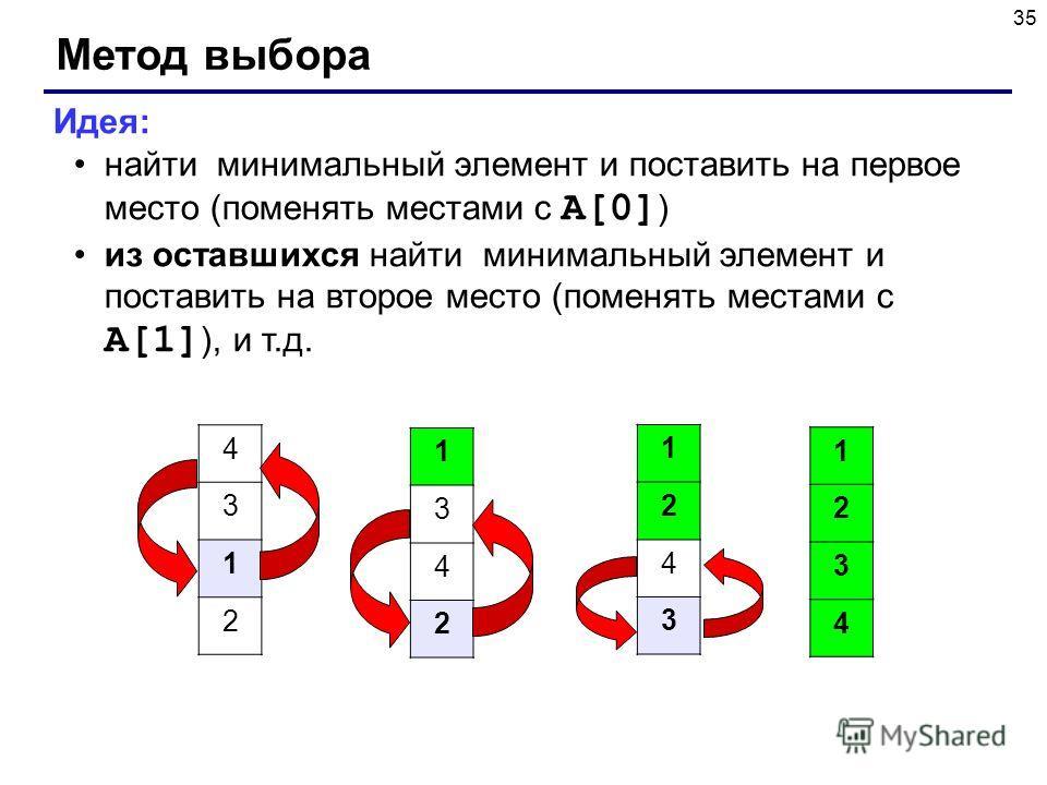 35 Метод выбора Идея: найти минимальный элемент и поставить на первое место (поменять местами с A[0] ) из оставшихся найти минимальный элемент и поставить на второе место (поменять местами с A[1] ), и т.д. 4 3 1 2 1 3 4 2 1 2 4 3 1 2 3 4