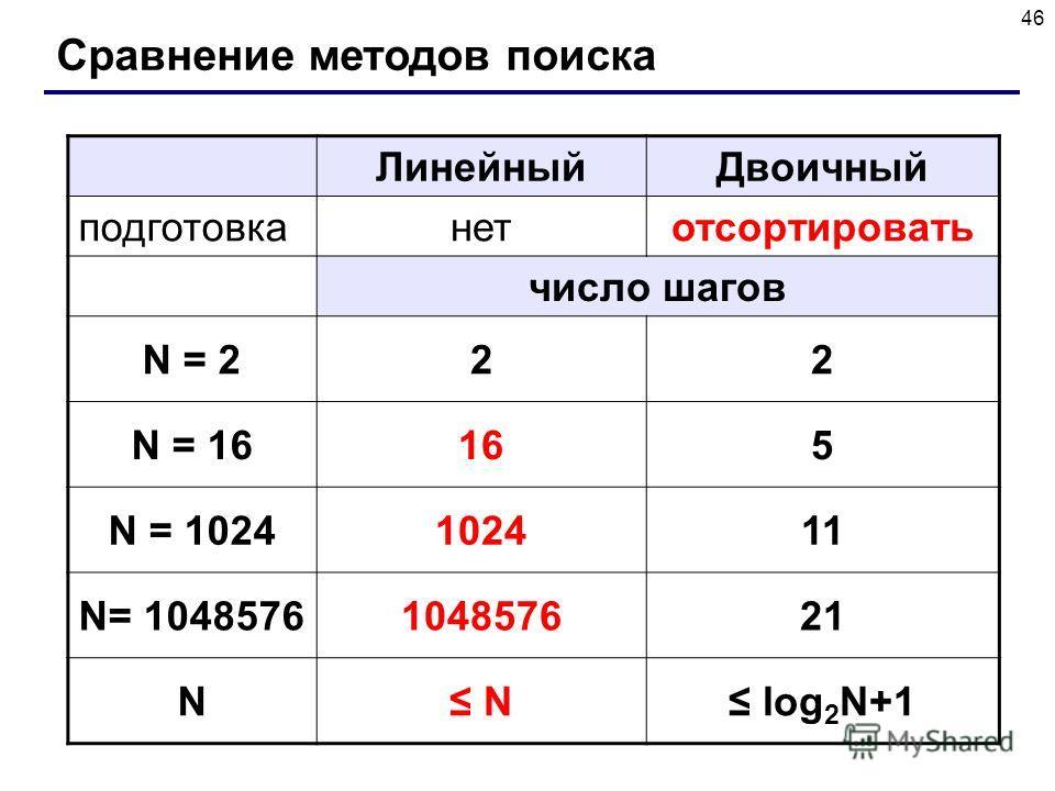 46 Сравнение методов поиска ЛинейныйДвоичный подготовканетотсортировать число шагов N = 222 N = 16165 N = 1024102411 N= 1048576104857621 N N log 2 N+1
