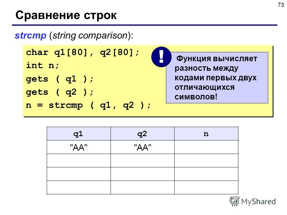 73 Сравнение строк char q1[80], q2[80]; int n; gets ( q1 ); gets ( q2 ); n = strcmp ( q1, q2 ); char q1[80], q2[80]; int n; gets ( q1 ); gets ( q2 ); n = strcmp ( q1, q2 ); strcmp (string comparison): q1q2n