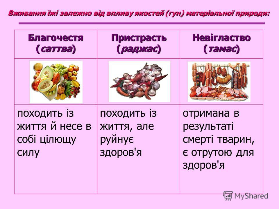 Благочестя (саттва) Пристрасть (раджас) Невігластво (тамас) походить із життя й несе в собі цілющу силу походить із життя, але руйнує здоров'я отримана в результаті смерті тварин, є отрутою для здоров'я Вживання їжі залежно від впливу якостей (гун) м