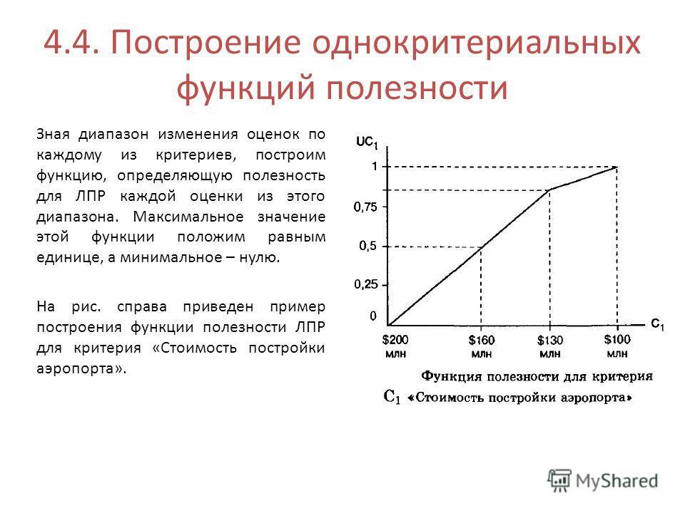 4.4. Построение однокритериальных функций полезности Зная диапазон изменения оценок по каждому из критериев, построим функцию, определяющую полезность для ЛПР каждой оценки из этого диапазона. Максимальное значение этой функции положим равным единице