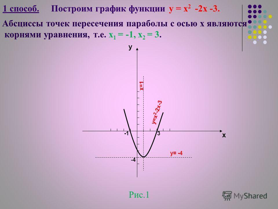 1 способ. Построим график функции у = х 2 -2х -3. у х -4-4 у= -4 х=1 3 у=х 2 -2х-3 Рис.1 Абсциссы точек пересечения параболы с осью х являются корнями уравнения, т.е. х 1 = -1, х 2 = 3.