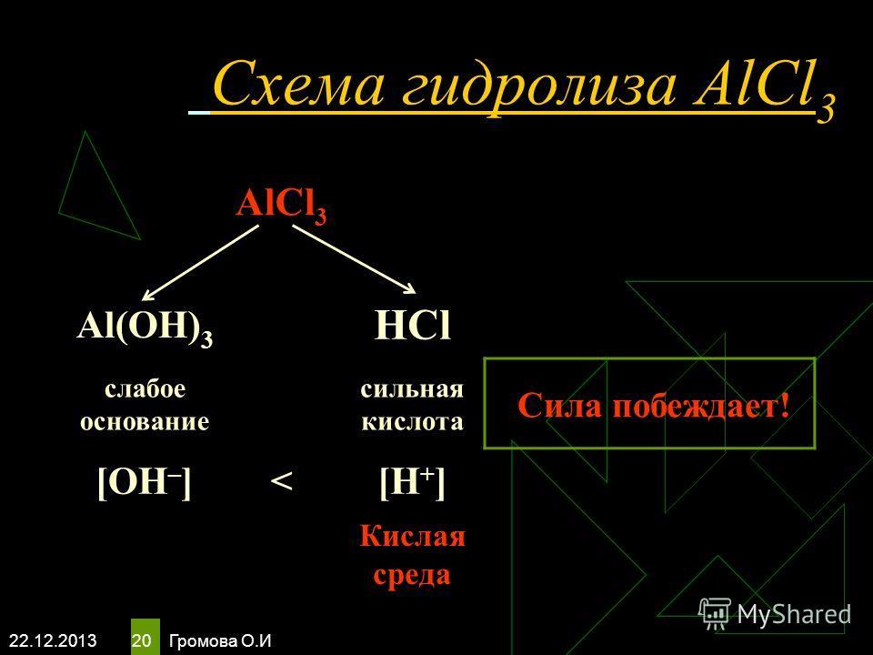 22.12.2013 Громова О.И 20 Схема гидролиза AlCl 3 AlCl 3 Al(OH) 3 HCl слабое основание сильная кислота Сила побеждает! [OH – ]
