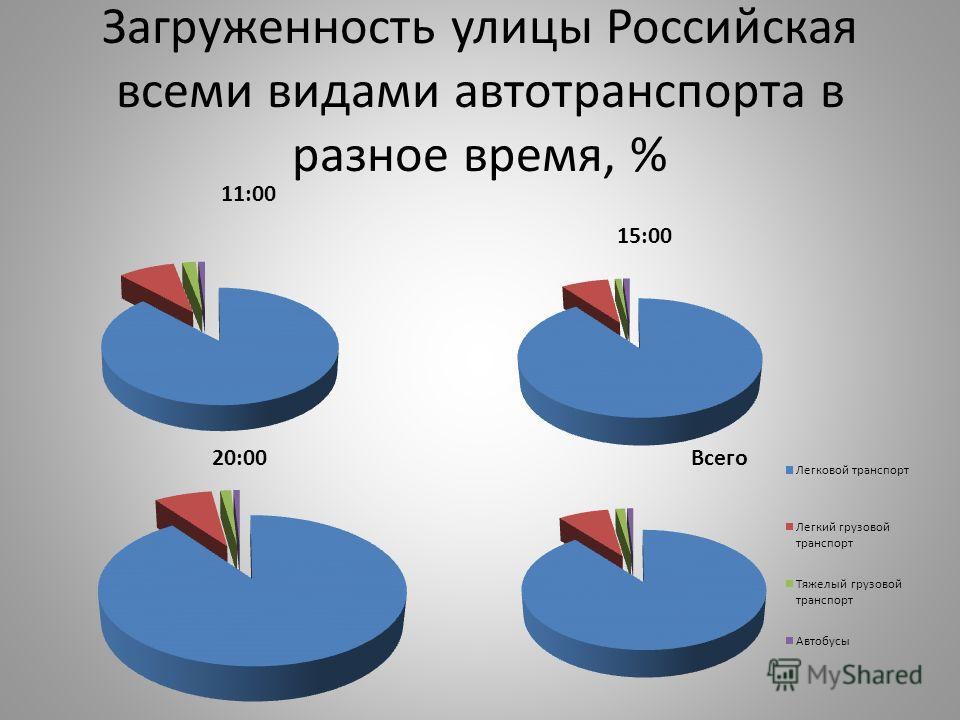Загруженность улицы Российская всеми видами автотранспорта в разное время, %