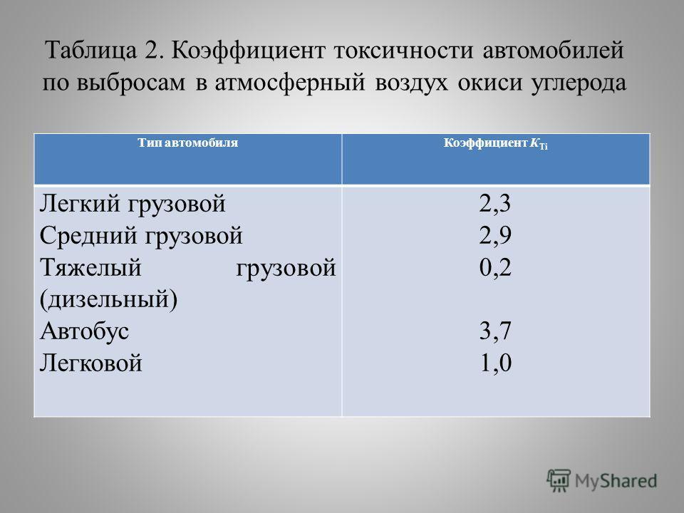 Таблица 2. Коэффициент токсичности автомобилей по выбросам в атмосферный воздух окиси углерода Тип автомобиляКоэффициент К Ti Легкий грузовой Средний грузовой Тяжелый грузовой (дизельный) Автобус Легковой 2,3 2,9 0,2 3,7 1,0