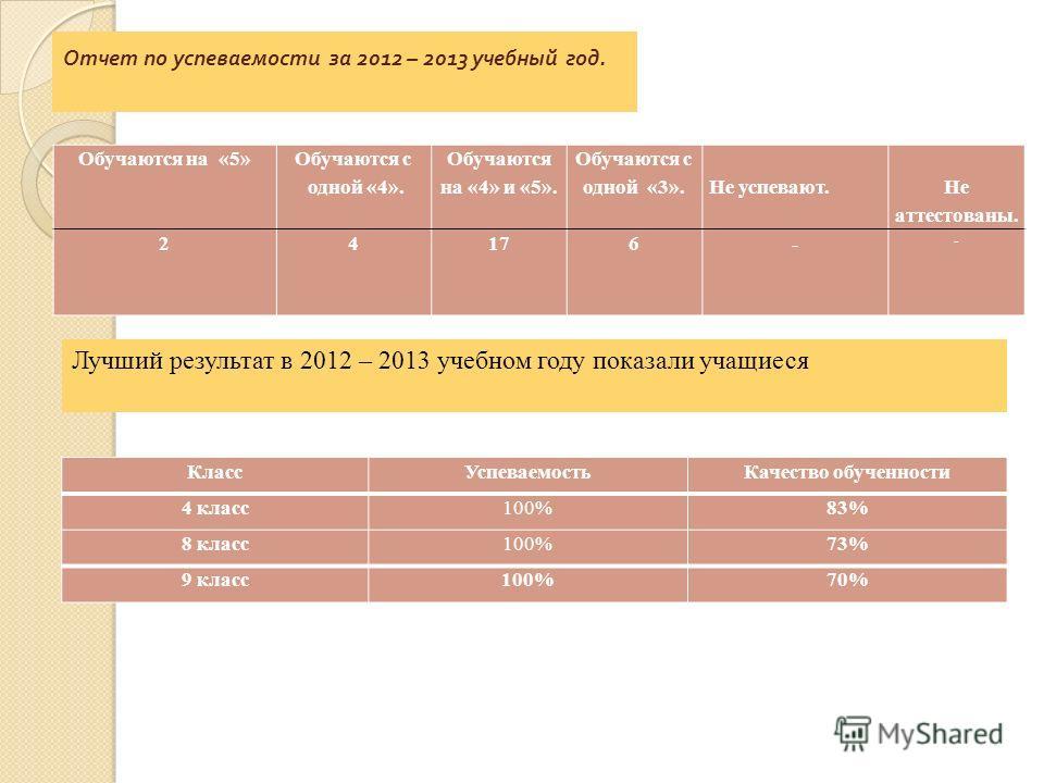Отчет по успеваемости за 2012 – 2013 учебный год. Обучаются на «5» Обучаются с одной «4». Обучаются на «4» и «5». Обучаются с одной «3». Не успевают. Не аттестованы. 24176- - Лучший результат в 2012 – 2013 учебном году показали учащиеся КлассУспеваем