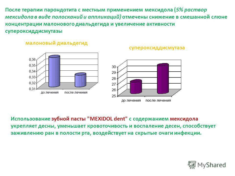 После терапии парондотита с местным применением мексидола (5% раствор мексидола в виде полосканий и аппликаций) отмечены снижение в смешанной слюне концентрации малонового диальдегида и увеличение активности супероксиддисмутазы малоновый диальдегид с