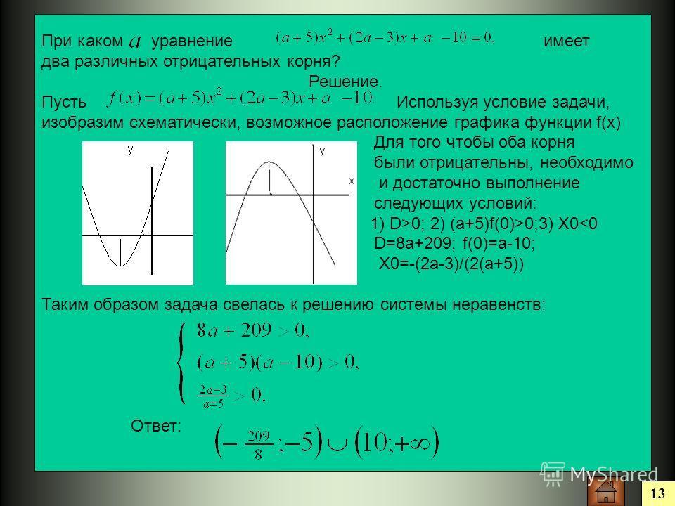 13 При каком уравнение имеет два различных отрицательных корня? Решение. Пусть Используя условие задачи, изобразим схематически, возможное расположение графика функции f(x) Для того чтобы оба корня были отрицательны, необходимо и достаточно выполнени
