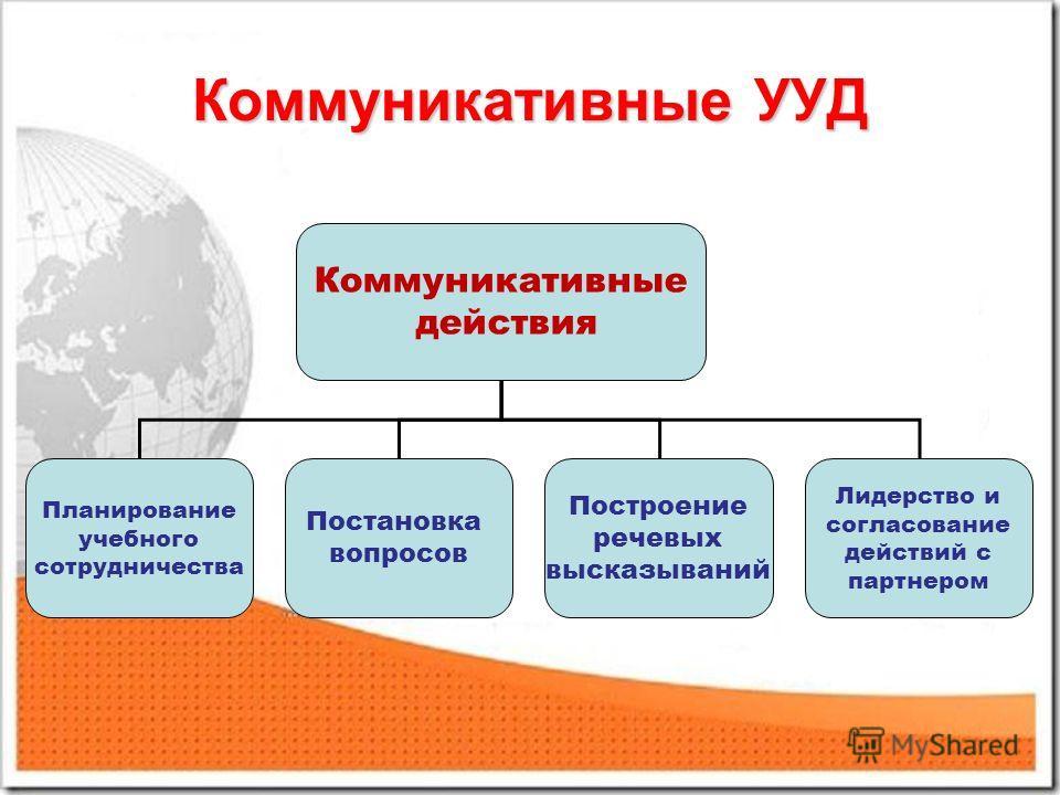 Коммуникативные УУД Коммуникативные действия Планирование учебного сотрудничества Постановка вопросов Построение речевых высказываний Лидерство и согласование действий с партнером