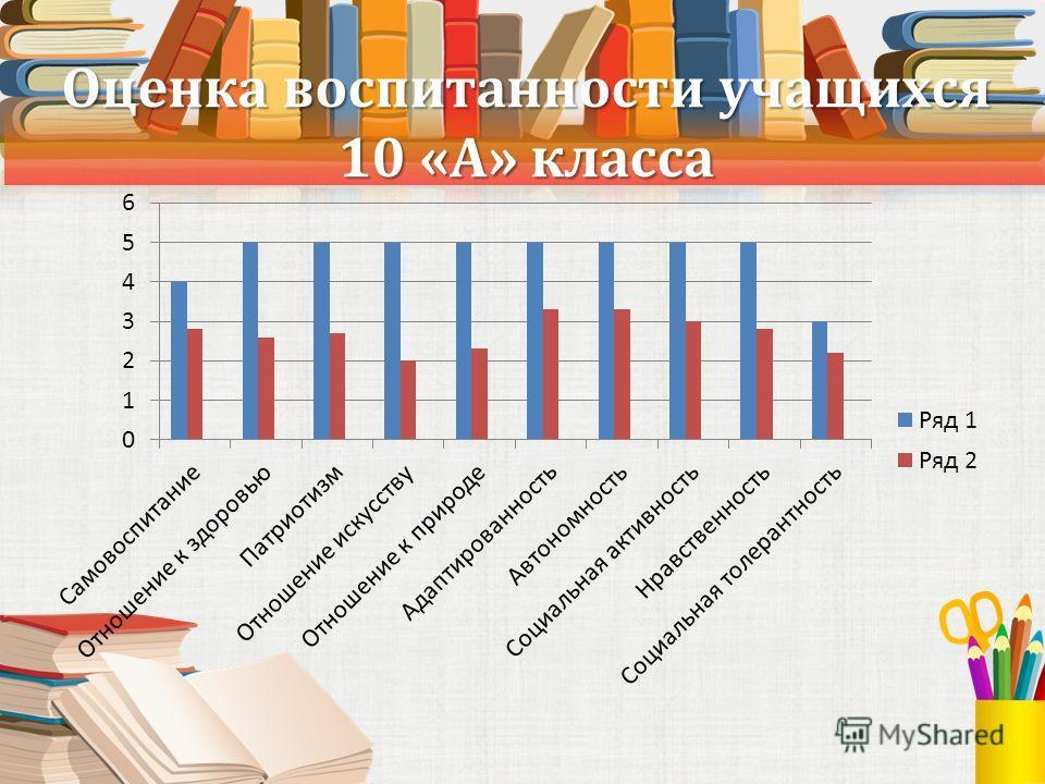 Оценка воспитанности учащихся 10 «А» класса