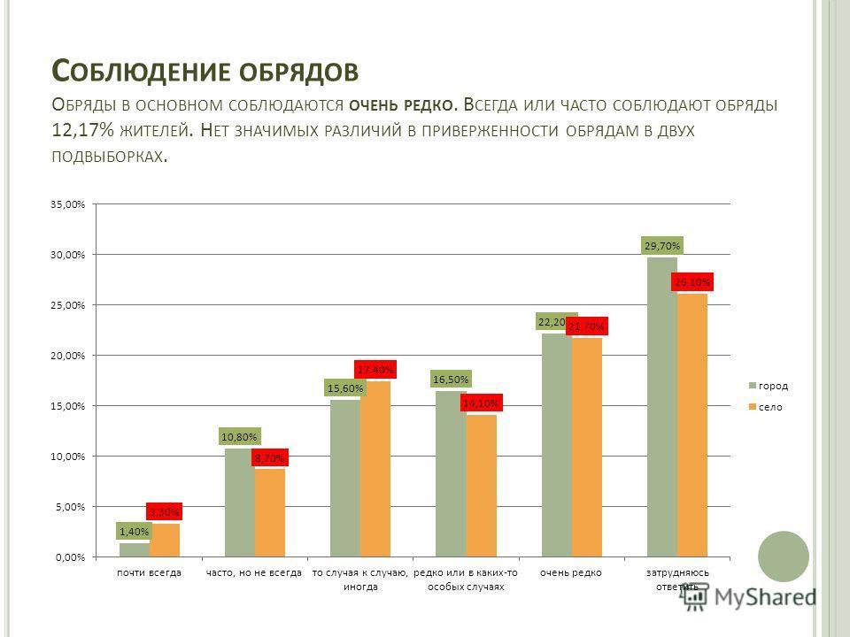 С ОБЛЮДЕНИЕ ОБРЯДОВ О БРЯДЫ В ОСНОВНОМ СОБЛЮДАЮТСЯ ОЧЕНЬ РЕДКО. В СЕГДА ИЛИ ЧАСТО СОБЛЮДАЮТ ОБРЯДЫ 12,17% ЖИТЕЛЕЙ. Н ЕТ ЗНАЧИМЫХ РАЗЛИЧИЙ В ПРИВЕРЖЕННОСТИ ОБРЯДАМ В ДВУХ ПОДВЫБОРКАХ.
