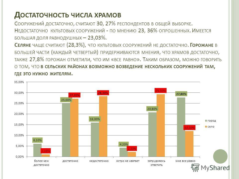 Д ОСТАТОЧНОСТЬ ЧИСЛА ХРАМОВ С ООРУЖЕНИЙ ДОСТАТОЧНО, СЧИТАЮТ 30, 27% РЕСПОНДЕНТОВ В ОБЩЕЙ ВЫБОРКЕ. Н ЕДОСТАТОЧНО КУЛЬТОВЫХ СООРУЖЕНИЙ - ПО МНЕНИЮ 23, 36% ОПРОШЕННЫХ. И МЕЕТСЯ БОЛЬШАЯ ДОЛЯ РАВНОДУШНЫХ – 23,03%. С ЕЛЯНЕ ЧАЩЕ СЧИТАЮТ (28,3%), ЧТО КУЛЬТОВ