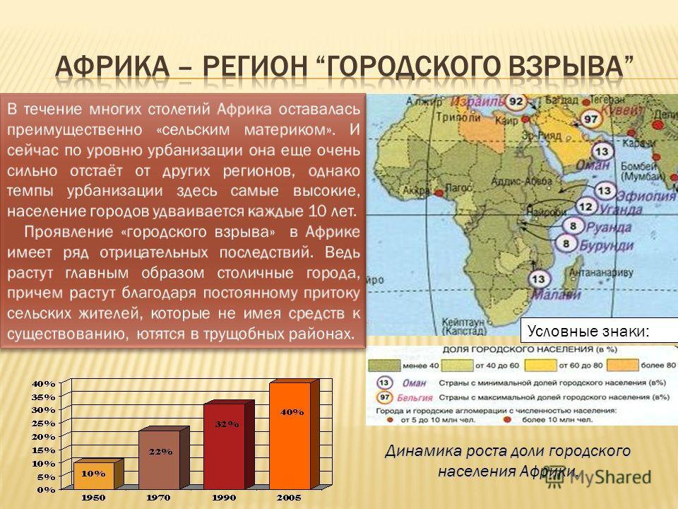 Условные знаки: Динамика роста доли городского населения Африки.