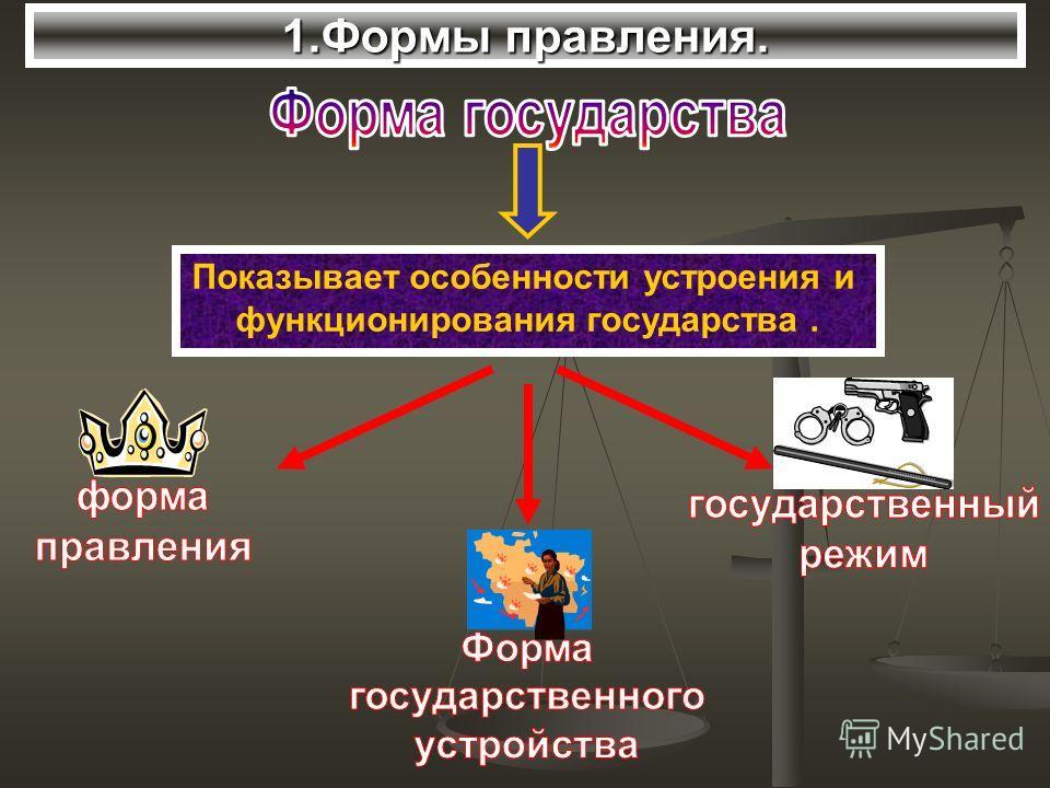 1.Формы правления. Показывает особенности устроения и функционирования государства.