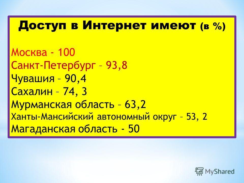 Доступ в Интернет имеют (в %) Москва 100 Санкт-Петербург – 93,8 Чувашия – 90,4 Сахалин – 74, 3 Мурманская область – 63,2 Ханты-Мансийский автономный округ – 53, 2 Магаданская область 50