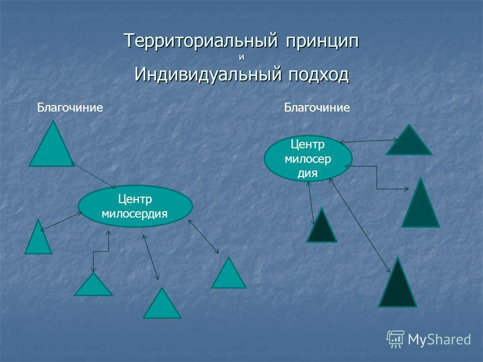 Территориальный принцип и Индивидуальный подход Центр милосердия Благочиние