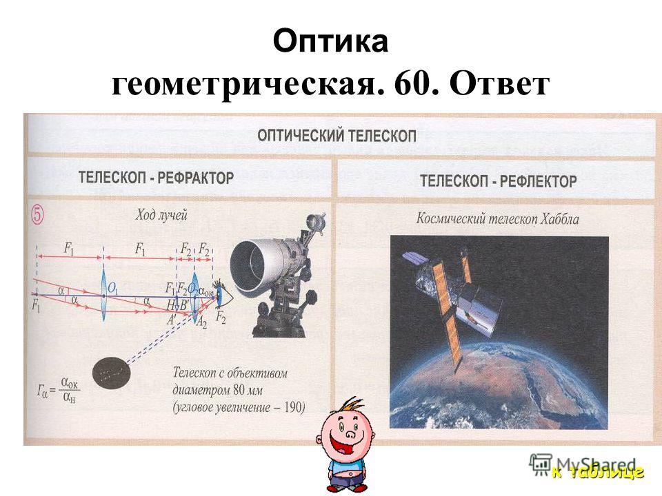 Оптика геометрическая 60 Что это за устройства? Их полное название ?