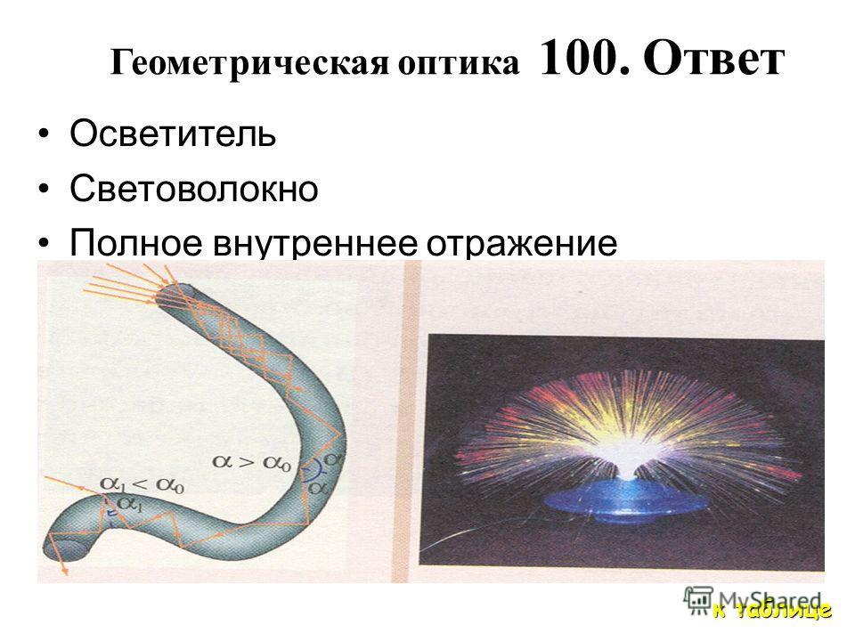 Геометрическая оптика. 100 Что это ? Как это устроено ? На каком физическом явлении основан принцип действия ?