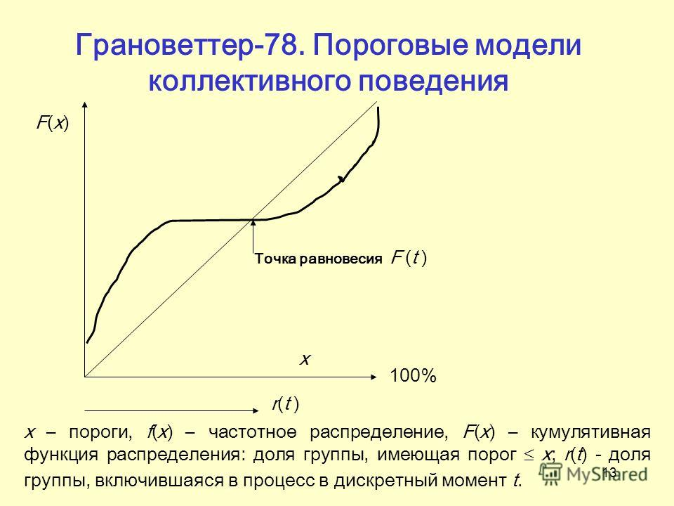 13 Точка равновесия F (t ) r(t ) F(x)F(x) x 100% х – пороги, f(x) – частотное распределение, F(x) – кумулятивная функция распределения: доля группы, имеющая порог х; r(t) - доля группы, включившаяся в процесс в дискретный момент t. Грановеттер-78. По