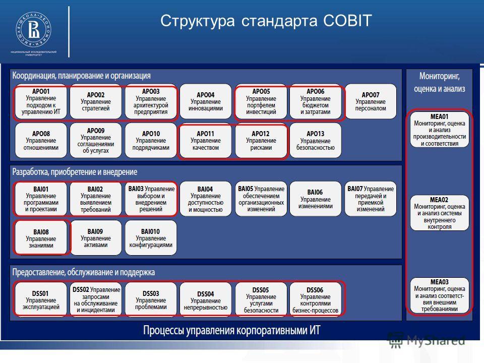 Структура стандарта COBIT