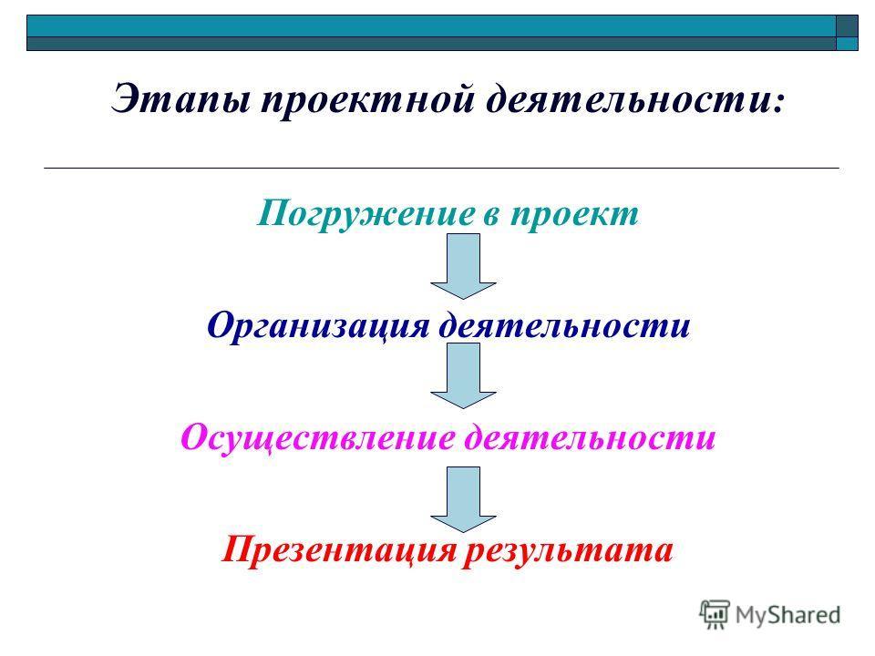 Этапы проектной деятельности : Погружение в проект Организация деятельности Осуществление деятельности Презентация результата