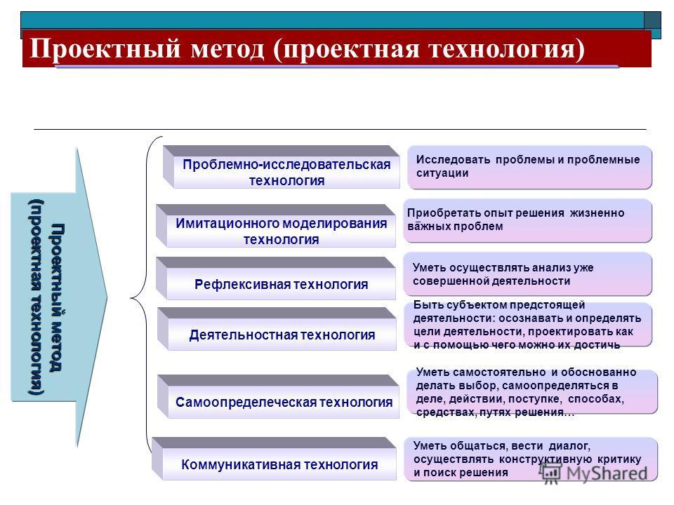 Проектный метод (проектная технология) Проектный метод (проектная технология) Проблемно-исследовательская технология Исследовать проблемы и проблемные ситуации Имитационного моделирования технология – Рефлексивная технология Уметь осуществлять анализ