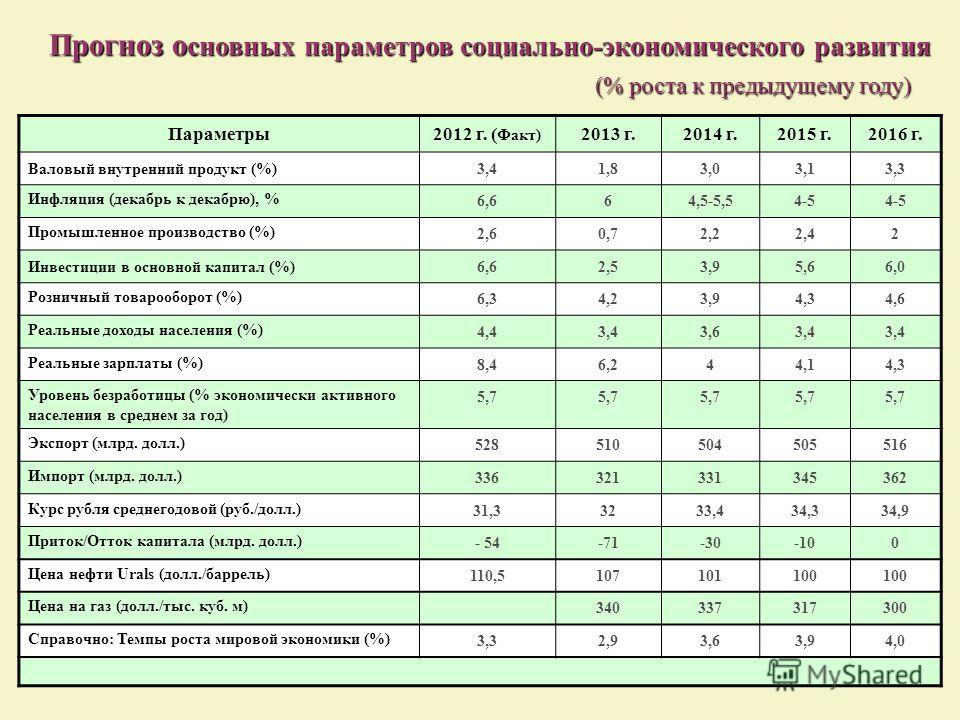 Прогноз о сновных параметров социально-экономического развития Прогноз о сновных параметров социально-экономического развития (% роста к предыдущему году) (% роста к предыдущему году) Параметры2012 г. ( Факт) 2013 г.2014 г.2015 г.2016 г. Валовый внут