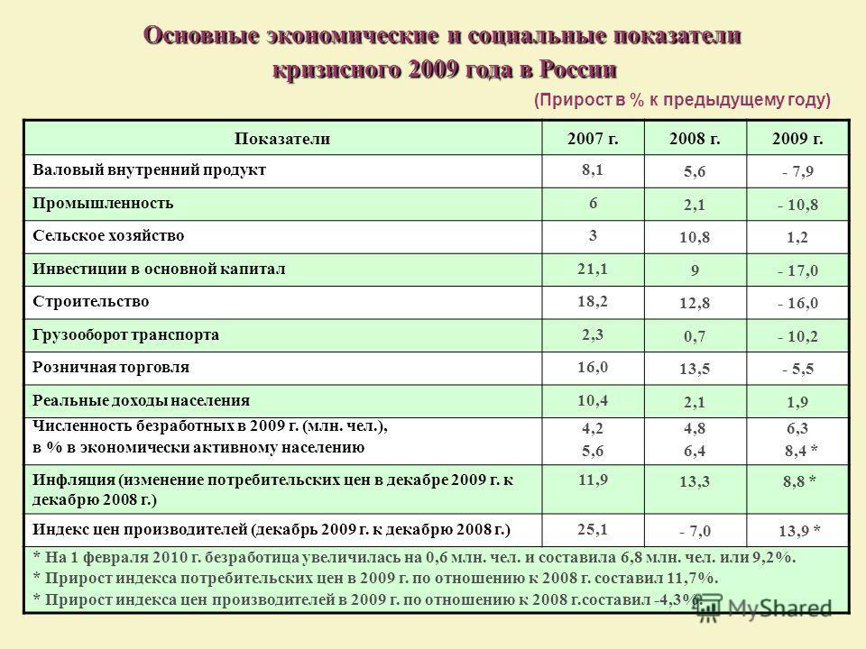 Основные экономические и социальные показатели Основные экономические и социальные показатели кризисного 2009 года в России кризисного 2009 года в России (Прирост в % к предыдущему году) Показатели2007 г.2008 г.2009 г. Валовый внутренний продукт8,1 5