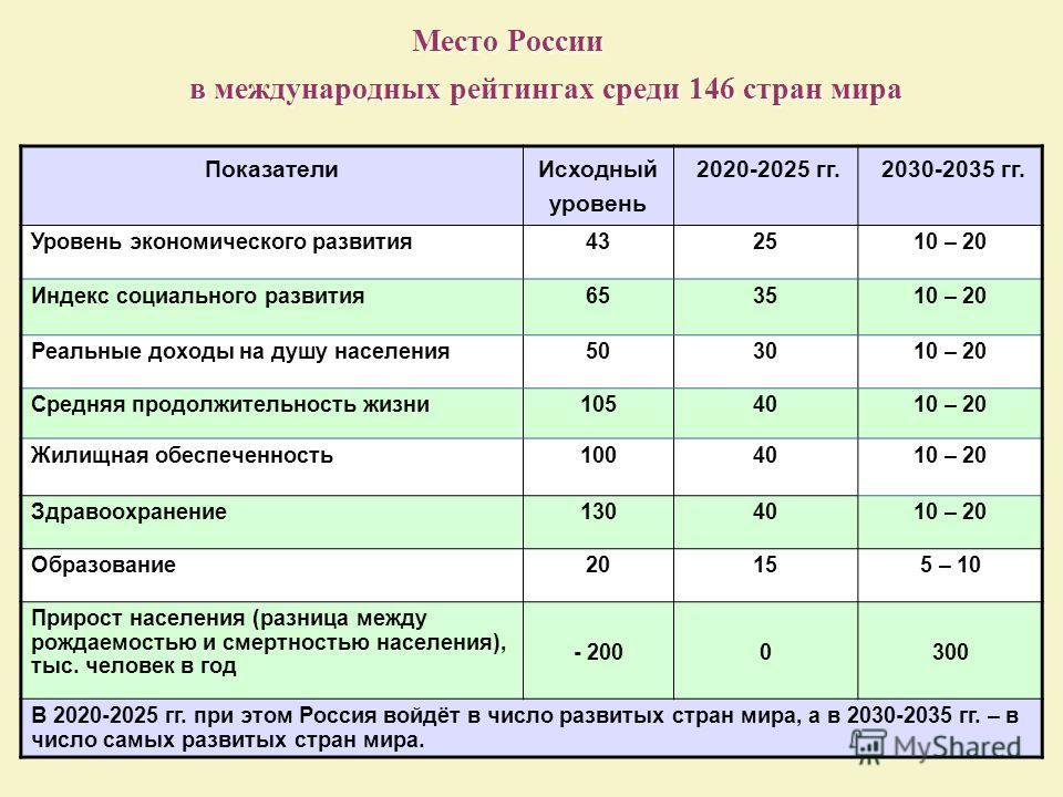 Место России в международных рейтингах среди 146 стран мира Показатели Исходный уровень 2020-2025 гг. 2030-2035 гг. Уровень экономического развития43252510 – 20 Индекс социального развития65353510 – 20 Реальные доходы на душу населения503010 – 20 Сре