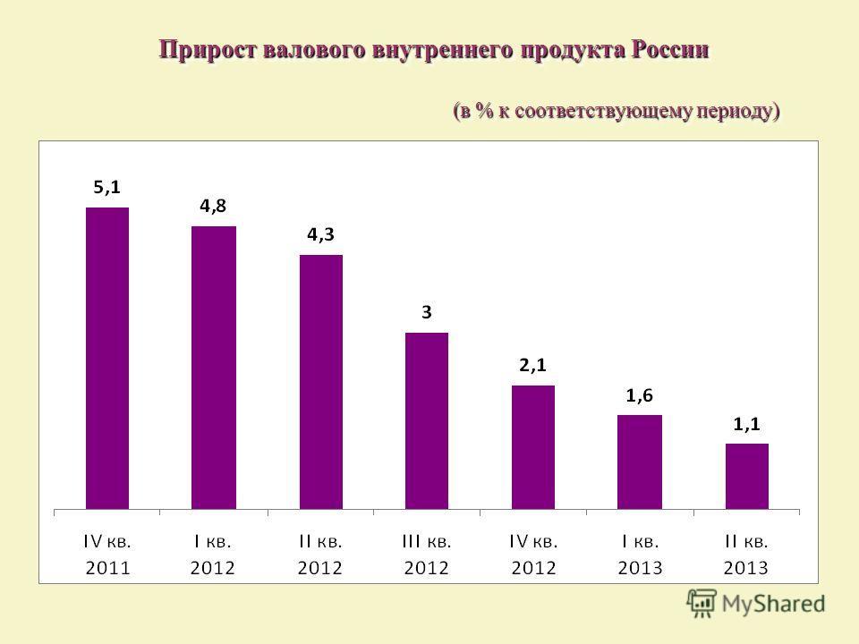 Прирост валового внутреннего продукта России (в % к соответствующему периоду) Прирост валового внутреннего продукта России (в % к соответствующему периоду)