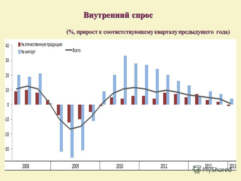 Внутренний спрос (%, прирост к соответствующему кварталу предыдущего года) Внутренний спрос (%, прирост к соответствующему кварталу предыдущего года)